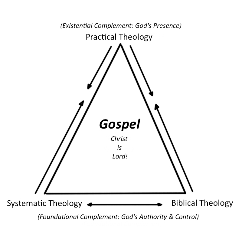 christian theology When black theologians focused on nontraditional and extra-christian sources,  white theologians had an excuse to ignore them not anymore.
